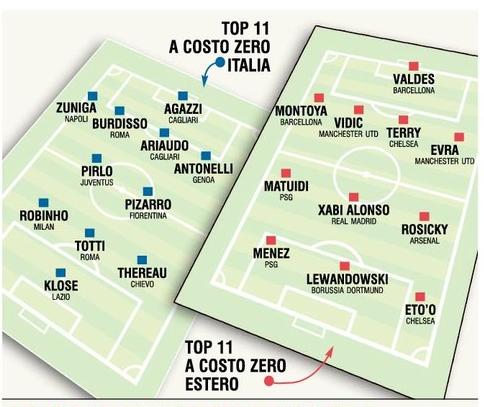 Top11scadenza