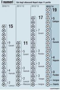 Tabella gol