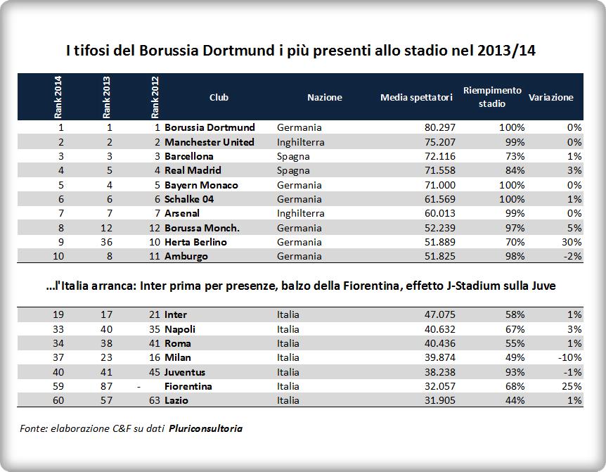 presenze-stadio-2013-14