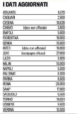 Abbonamenti Serie A metà Agosto