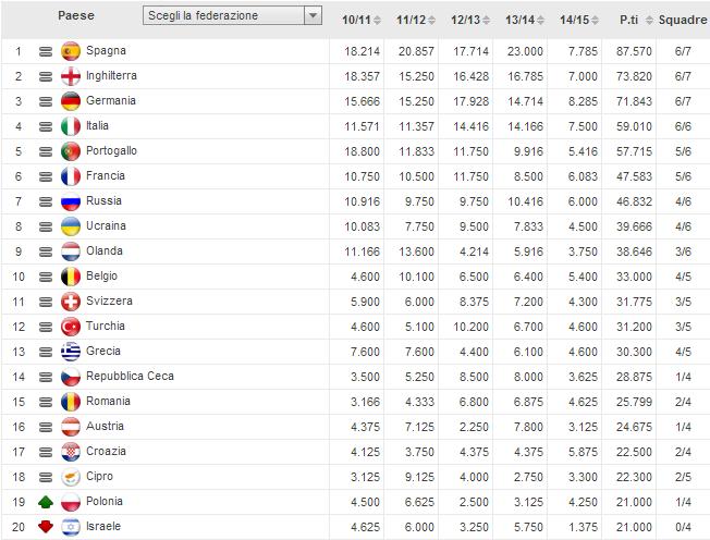 ranking uefa 07-11-2014