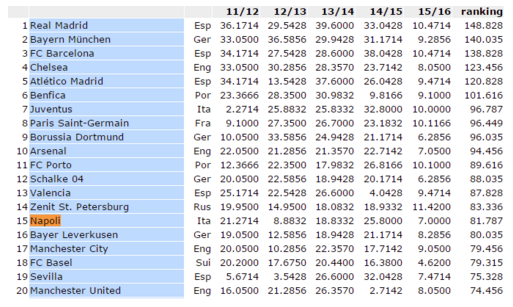 ranking uefa 23-10-2015