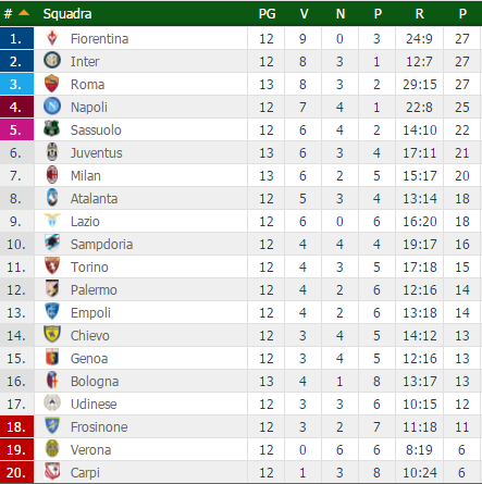 classifica dopo anticipi 13° serie a 2015-2016