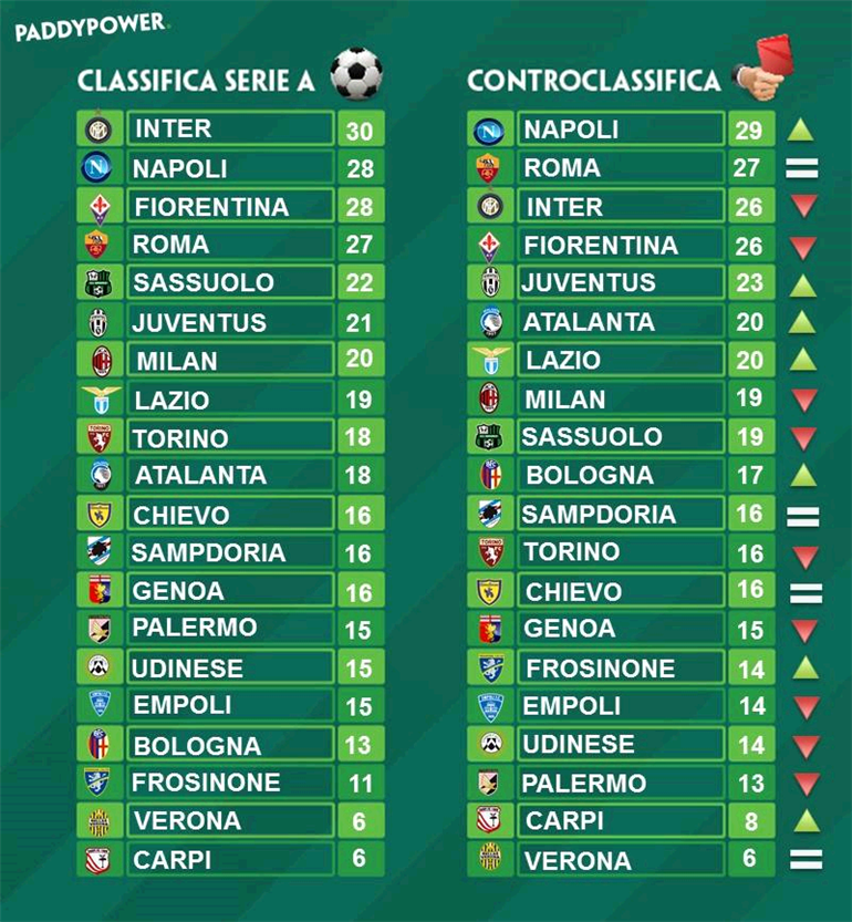 classifica paddy power