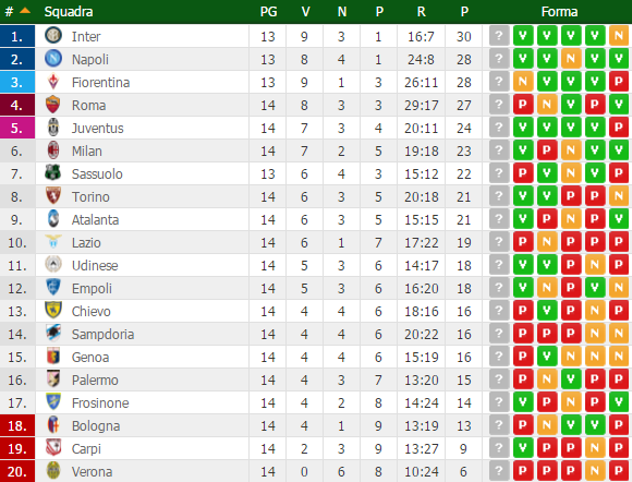 classifica serie A giornata 14