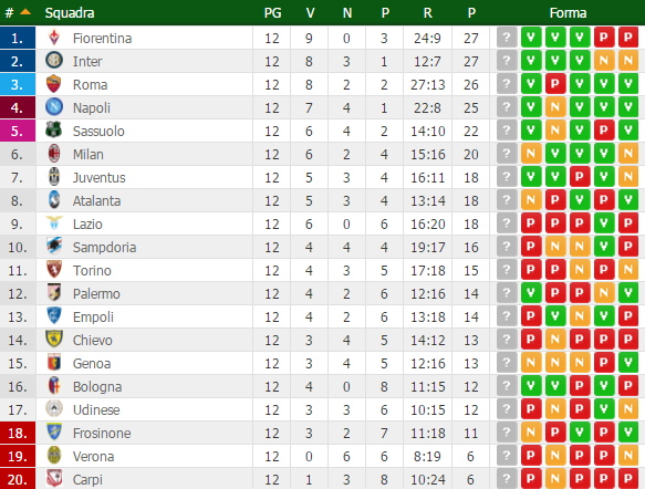 classifica serie a 12 giornata