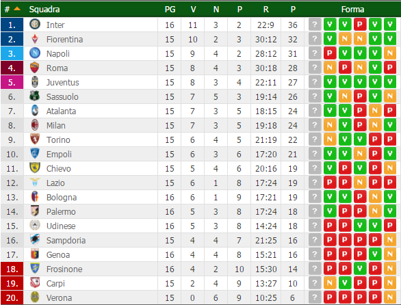 classifica serie a anticipi 16esima giornata 2015-2016