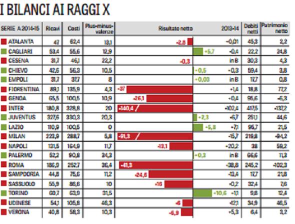 bilanci ricavi 2014-15