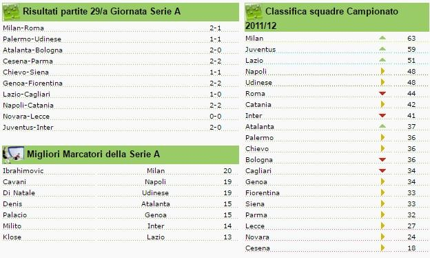 classifica seire a giornata 29 2011-2012