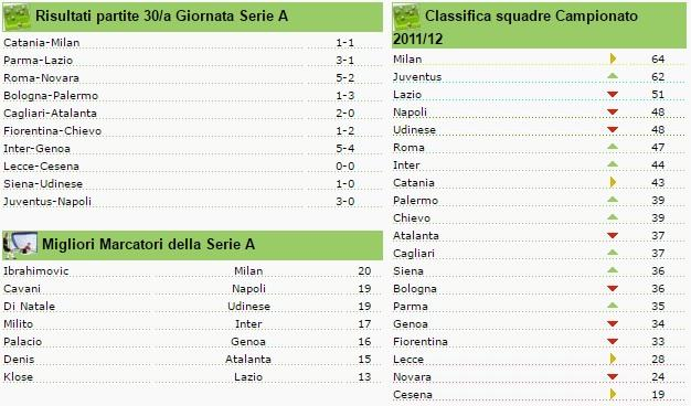 classifica seire a giornata 30 2011-2012
