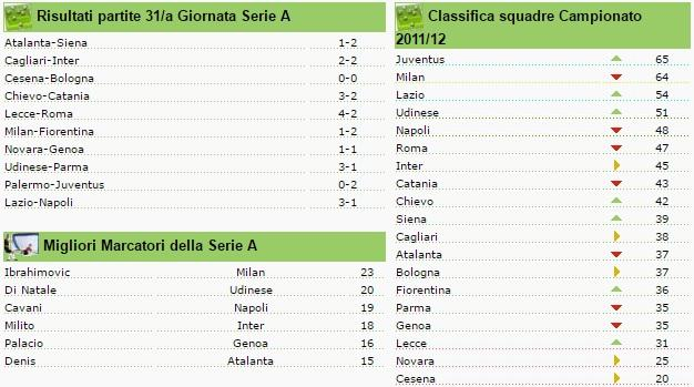 classifica seire a giornata 31 2011-2012