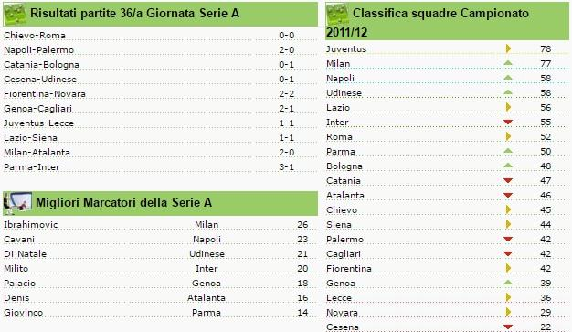 classifica seire a giornata 36 2011-2012