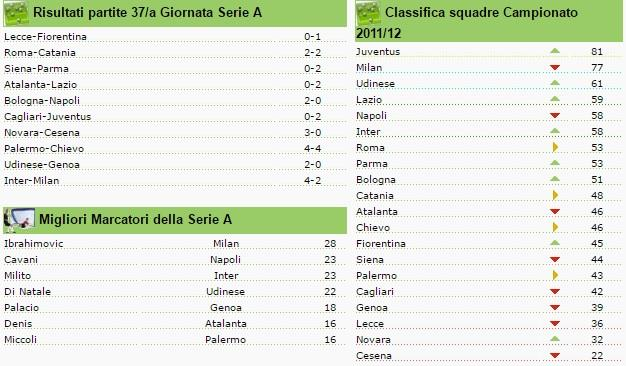 classifica seire a giornata 37 2011-2012