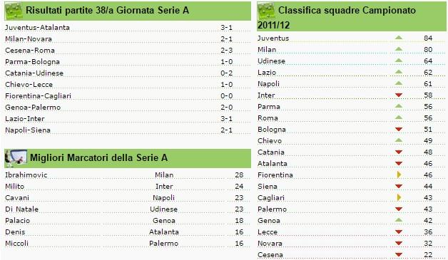 classifica seire a giornata 38 2011-2012