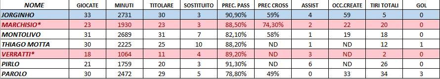 tabella jorginho - centrocampisti nazionale italiana