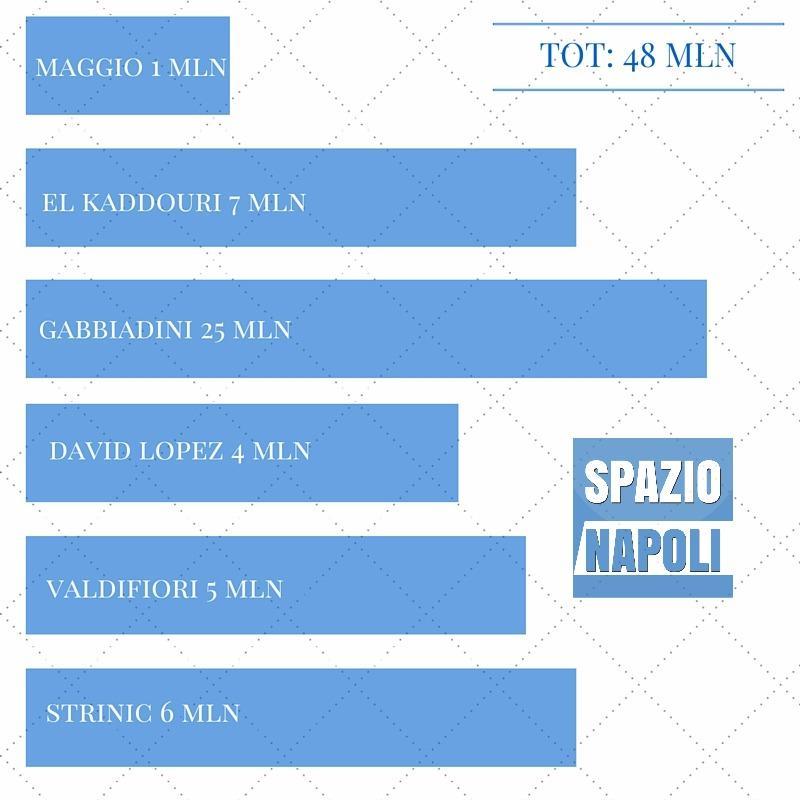 Gabbiadini 25 mln 2