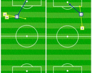 A destra la fascia di gioco di Allan e Callejon; a sinistra quella di Hamsik e Insigne. In blu gli assist, in giallo le occasioni da gol.