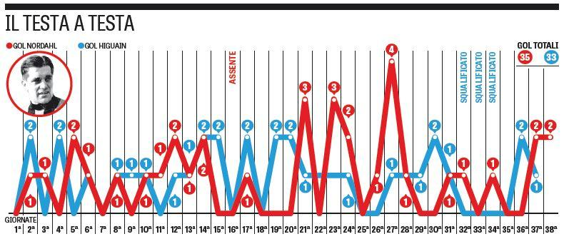 grafico higuain nordahl