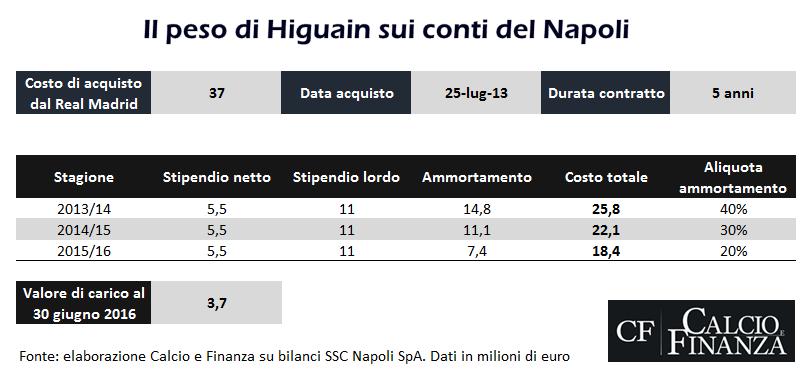 Fonte: elaborazione Calcio e finanza su bilanci SSC Napoli SpA. Dati in milioni di euro
