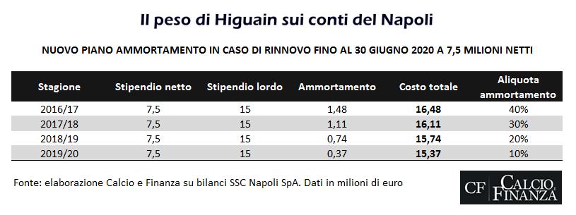 il-peso-di-higuain-sui-conti-del-napoli-2