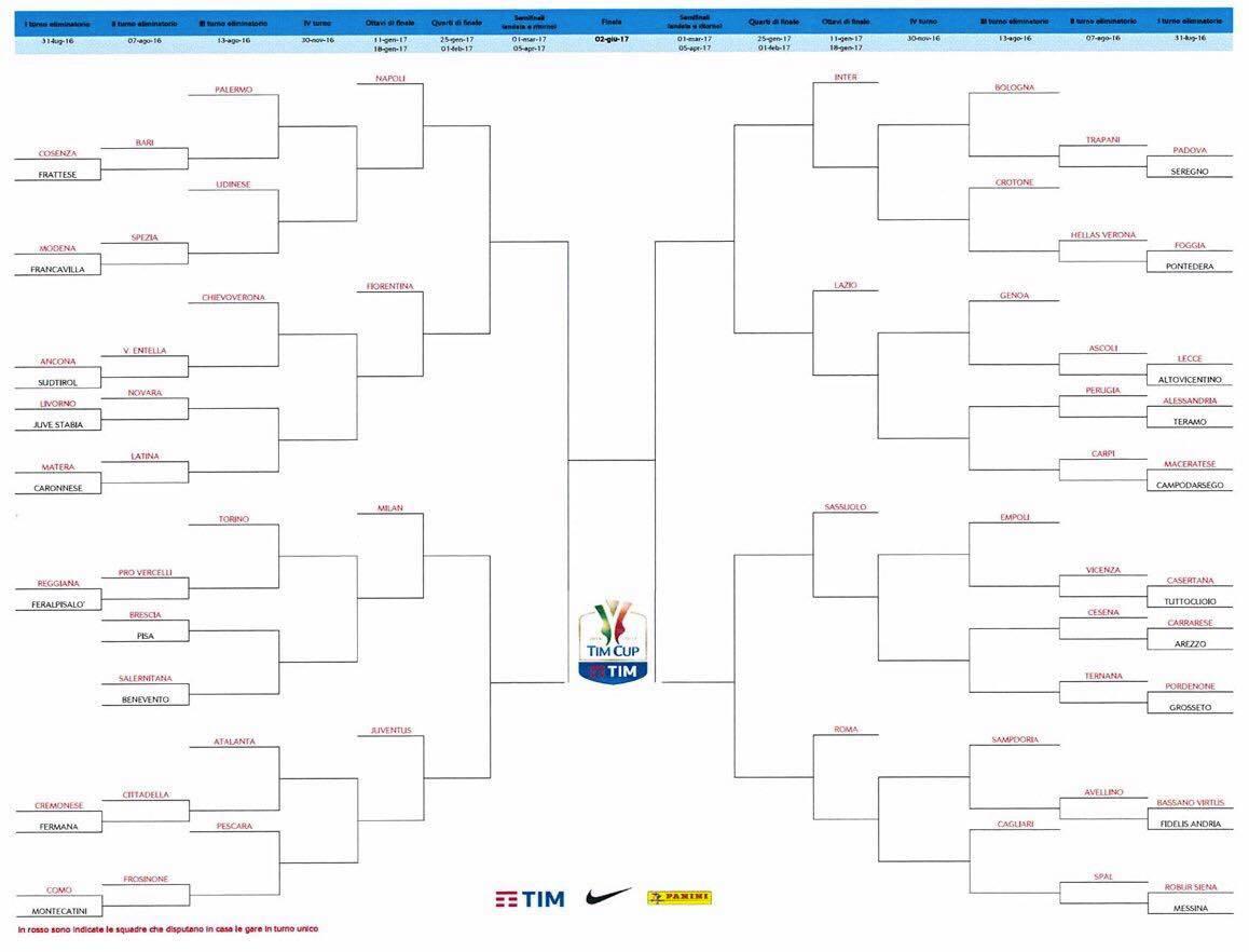tabellone coppa italia 2016 2017