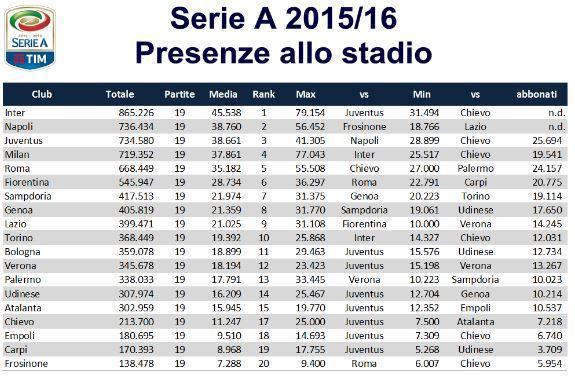 Dati forniti da Calcio & FInanza