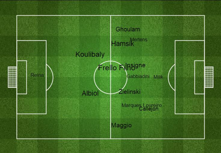 Le posizioni degli azzurri in campo (Fonte immagine: Four Four Two)