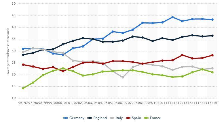 medie spettatori principali campionati europei fonte: statista.com