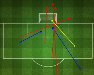 Tiri della Lazio (blu: in porta; giallo: gol; rosso: fuori). Fonte: fourfourtwo.com