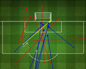 Tiri del Napoli (blu: in porta; giallo: gol; rosso: fuori). Fonte: fourfourtwo.com