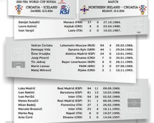 lista-croazia