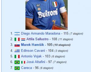 hamsik record