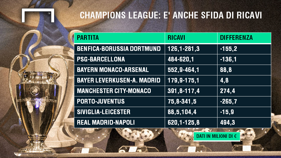champions league ricavi