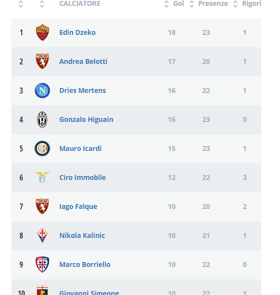 Grafico Serie A Belotti Scavalca Mertens La Classifica Marcatori