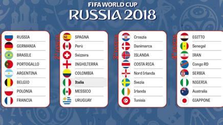 Mondiali Russia 2018 – Nove europee qualificate, quattro in attesa degli spareggi