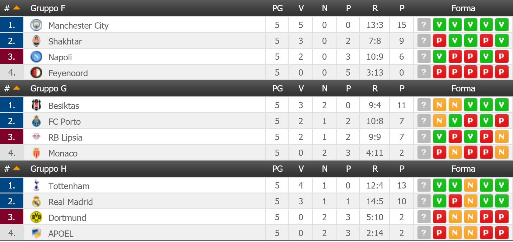 classifica champions league