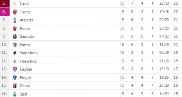FOTO – Serie A, pari senza reti tra Milan e Toro: la classifica aggiornata