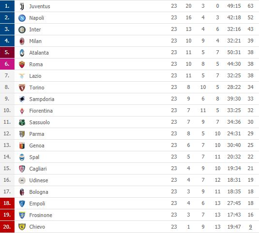 Foto La Juve Vince A Sassuolo E Vola A 11 Sul Napoli Il Milan Torna Quarto La Classifica Aggiornata