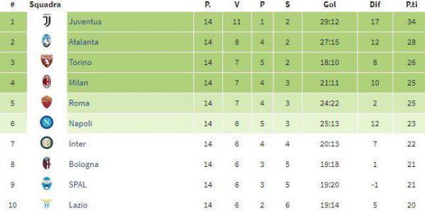 FOTO - Serie A, la classifica del girone di ritorno: il Napoli si posiziona al 6^ posto!