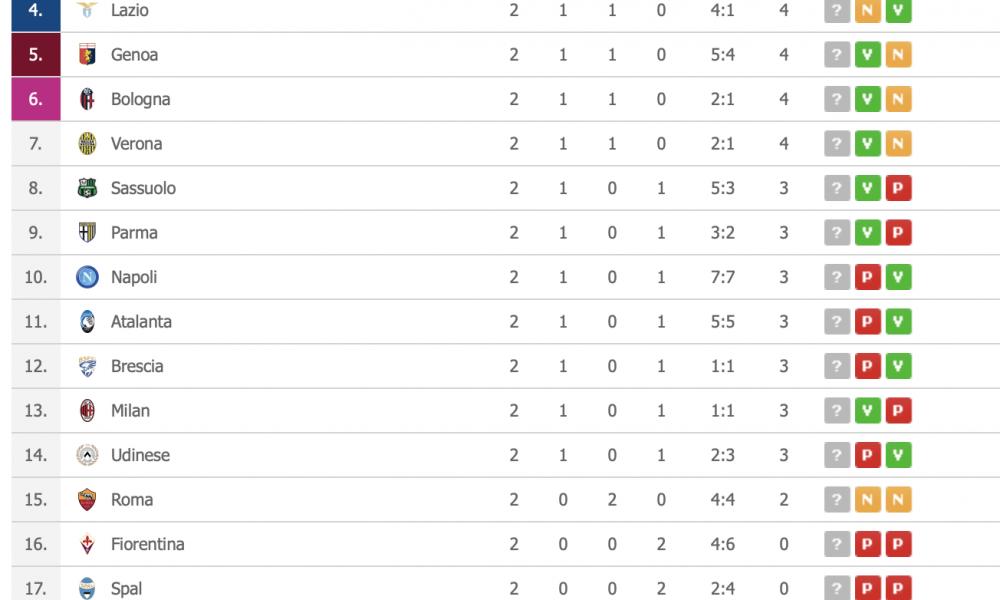 Classifica Serie A Inter E Torino Con La Juventus A Punteggio Pieno Sassuolo Super
