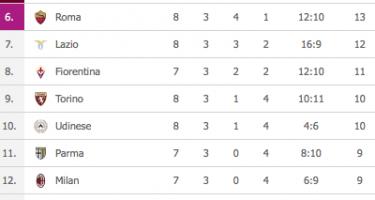 FOTO – Serie A, classifica: l'Inter batte il Sassuolo, la Roma pareggia con la Samp e il Cagliari sale al 5° posto