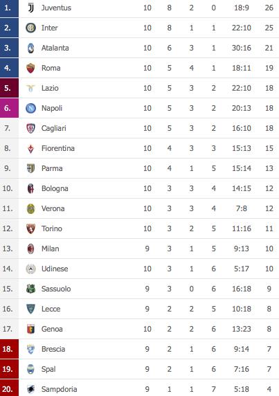Foto Classifica Serie A Vince La Juventus E Torna In Vetta Napoli A Meno 8
