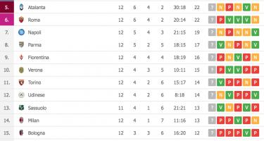 SERIE A – La Juve batte il Milan con Dybala, Roma cade a Parma. Volano Lazio e Cagliari (CLASSIFICA)