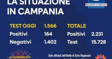 Coronavirus – Aggiornamento sui tamponi e sui contagiati in Campania