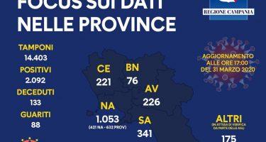 Coronavirus – L'aggiornamento del bollettino sui contagiati in Campania