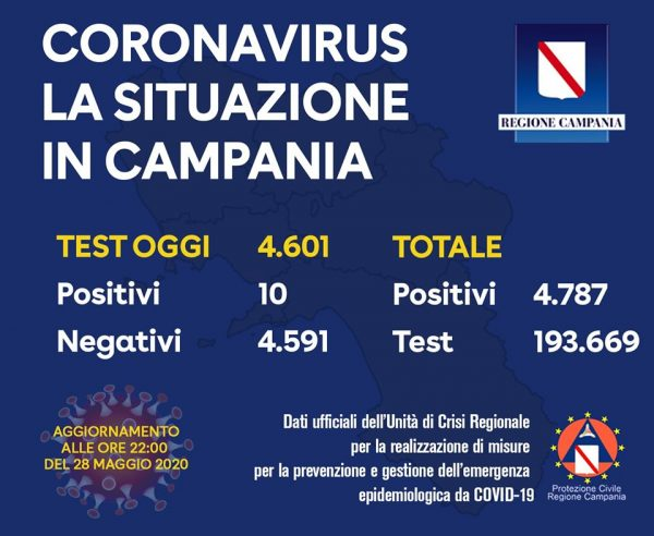 Regione Campania - Arriva l'aggiornamento sui contagi odierni: 10 positivi