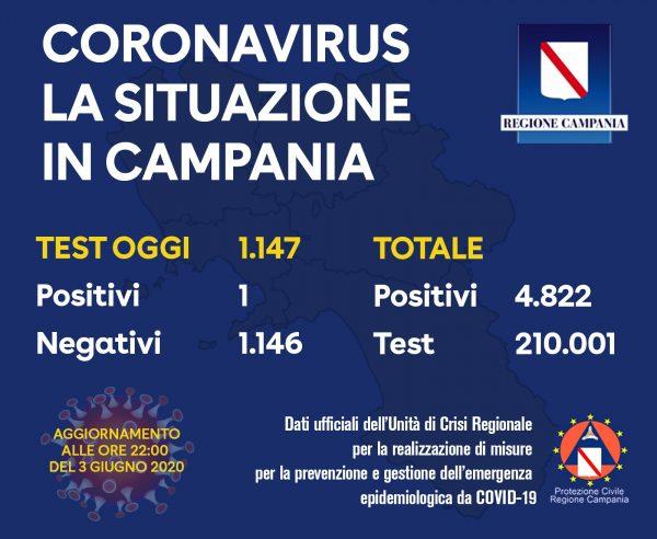 Covid-19, la Regione Campania ha diramato il bollettino odierno: un solo nuovo contagio