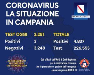 coronavirus campania oggi