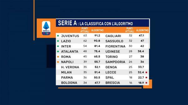 Algoritmo Serie A, come sarebbe la classifica finale? (FOTO)