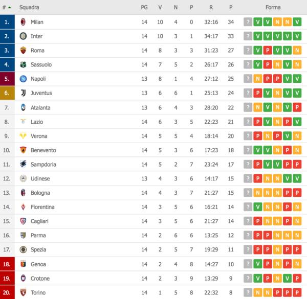 Classifica Serie A: Napoli superato dal Sassuolo e fuori dalla zona Champions